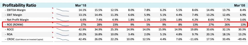 Venkys share price analysis - ROE 10Y