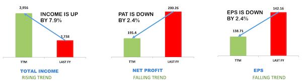 venkys share price analysis - TTM Data