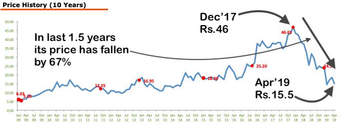 Zee Media - Stock Analysis - 10Y Price