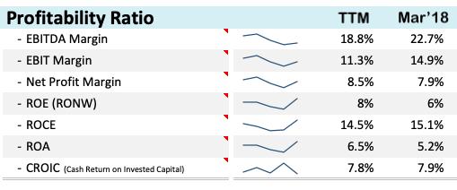 Zee Media - Stock Analysis - Profitability Ratios