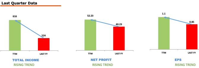 Zee Media - Stock Analysis - TTM